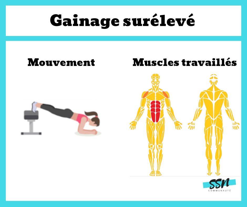 Exercice abdominaux / transverse le gainage surélevé en musculation